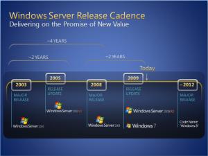 Windows 8 Roadmap Release in 2012